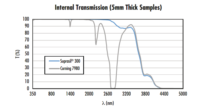 Transmission of Suprasil 300 compared to Corning 7980